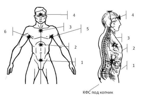 Вопрос: боль посередине грудной клетки выше солнечного